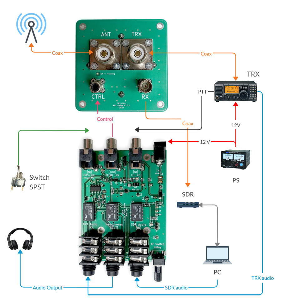TRX-SDR audio and antenna switch by LZ1AQ